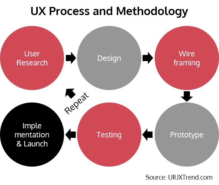 User Experience Ux Process And Methodology Uiux Trend